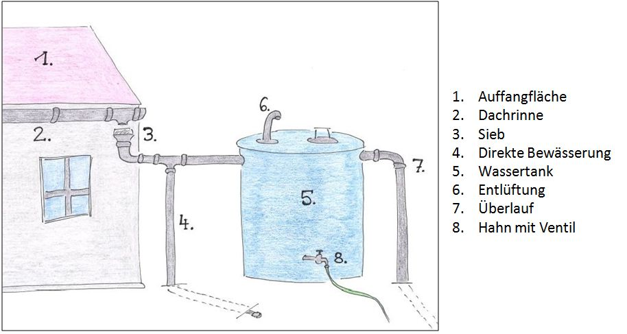 methoden der wasserretention bersicht wasserbeh lter. Black Bedroom Furniture Sets. Home Design Ideas